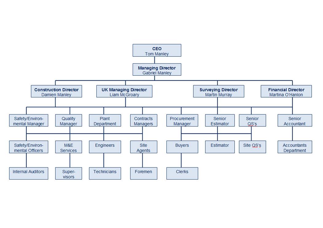 Construction Management Structure : Senior management the manley construction team